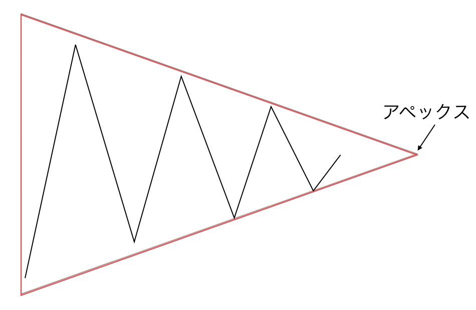 三角持ち合いの頂点